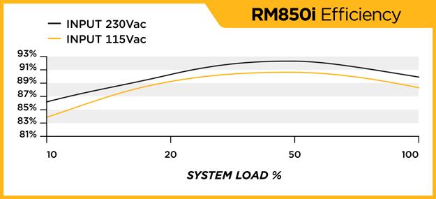 RM850i_EFFICIENCY_WEB_121714