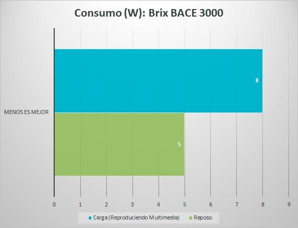 brix-bace-3000-review-consumo