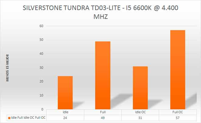 silverstone-td03-lite-review-test