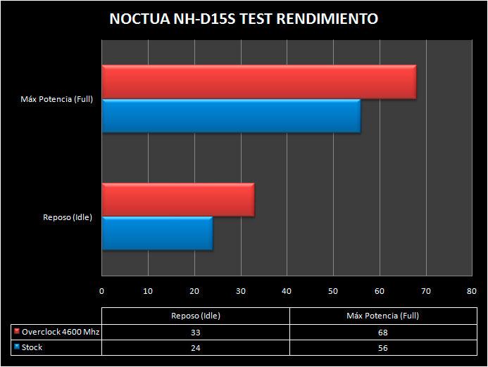 NOCTUA-NHD15S-TEST