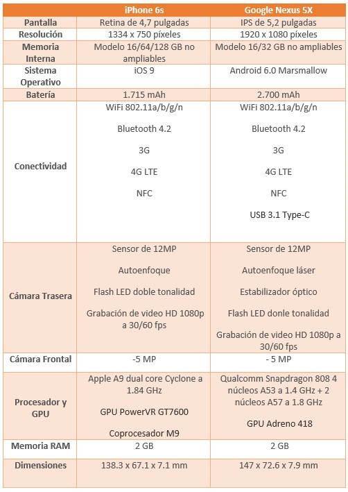 comparativa nexus 5x vs iphone 6s