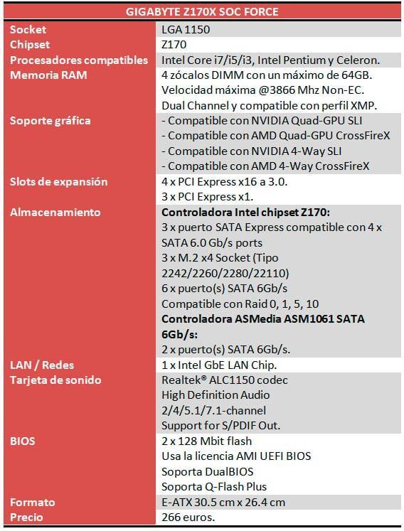 gigabyte z170 soc force caracteristicas