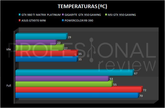 gtx980ti-matrix-temperaturas