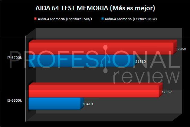 i5-6600K-AIDA64