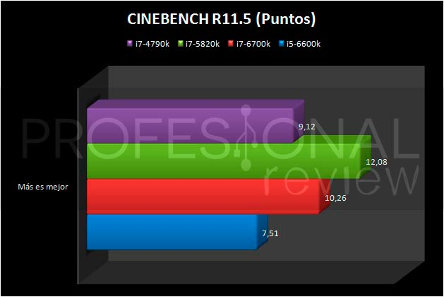 i5-6600K-CINEBENCH