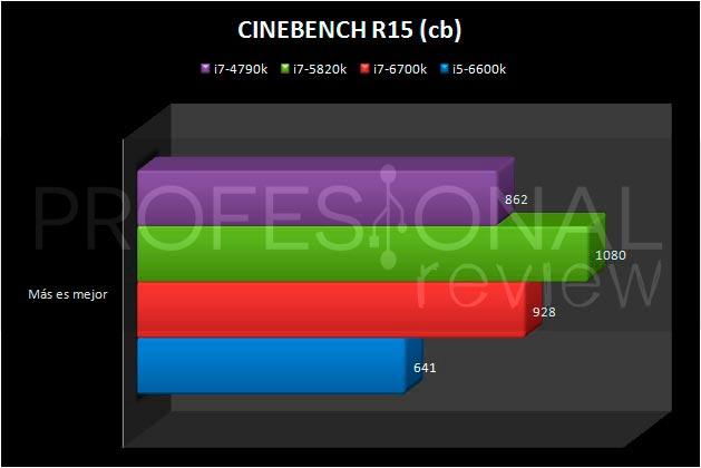 i5-6600K-CINEBENCHR15