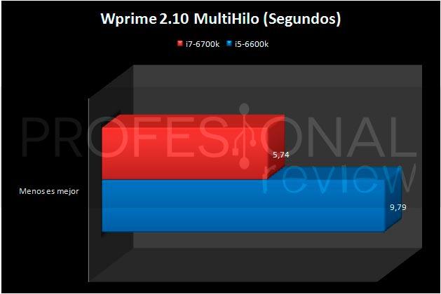 i5-6600K-WPRIME32MB-MULTIHILO