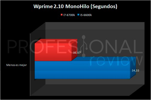 i5-6600K-WPRIME32MB