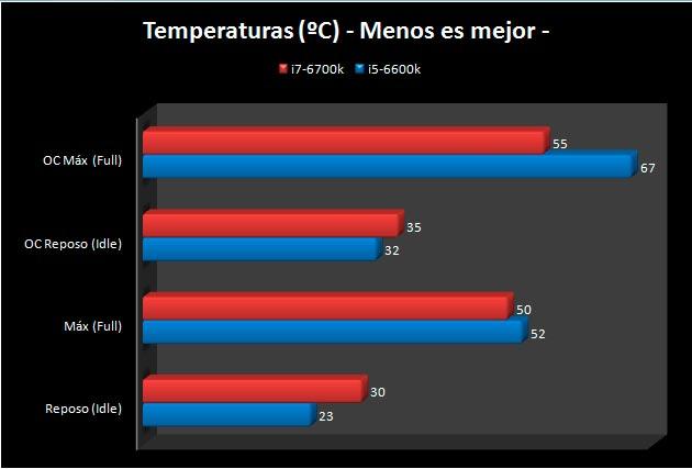 i5-6600K-temperaturas