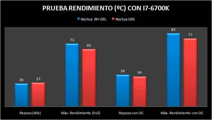 noctua-nh-d9l-noctua-u9s-test