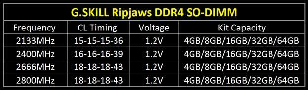 ripjaws-ddr4sodimm-modelos