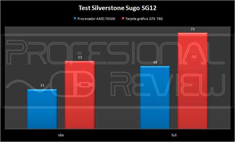 silverstone-sugo-sg12-temps