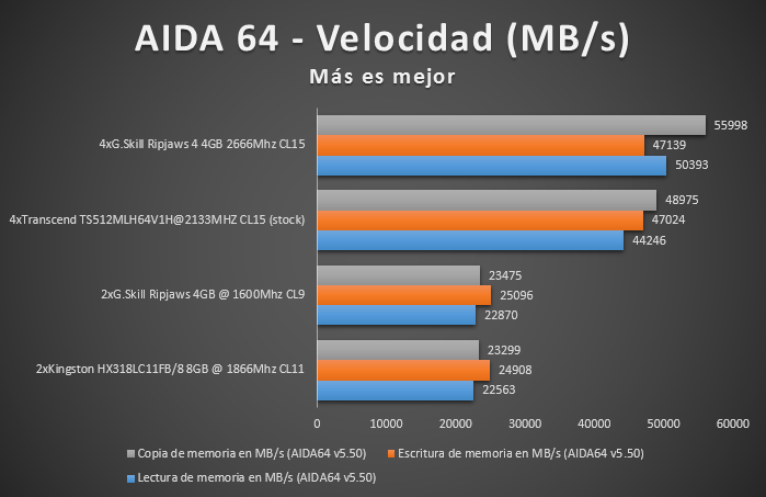 Kingston HyperX Fury DDR3L benchmark