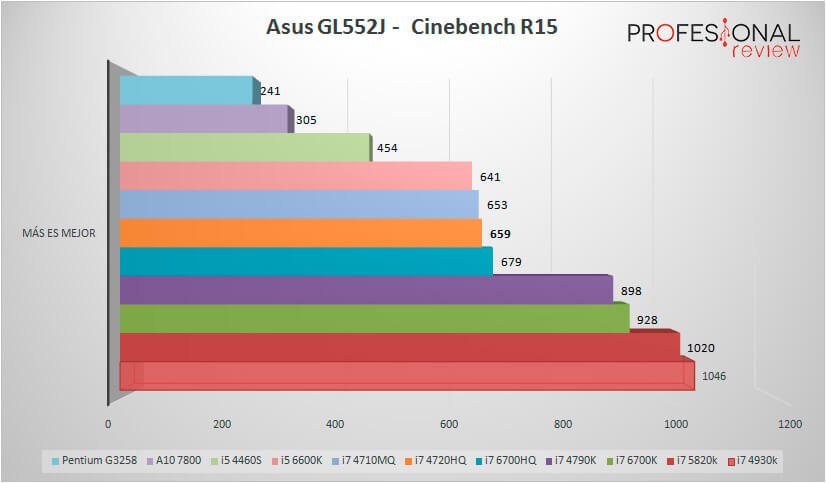 Asus-GL552J-BENCHMARK