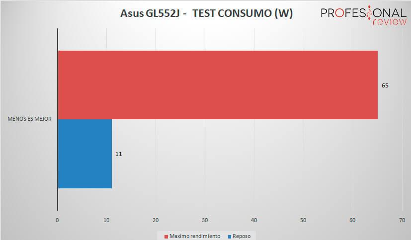 Asus-GL552J-CONSUMO