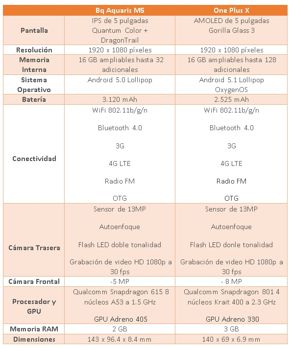 comparativa one plus x vs bq aquaris m5