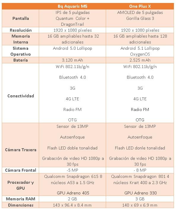 comparativa one plus x vs bq aquaris m5