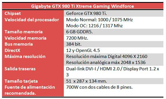 Gigabyte GTX 980 Ti Xtreme Gaming Caracteristicas