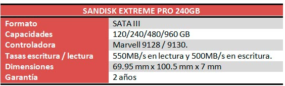 SanDisk Extreme PRO SSD Caracteristicas