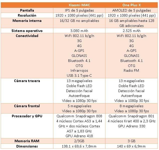 tabla comparativa one plus x vs xiaomi mi4c
