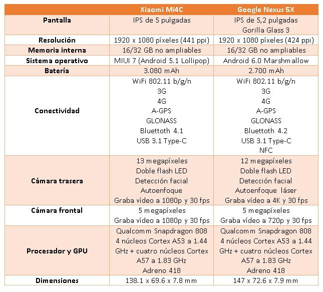 tabla xiaomi mi4c vs nexus 5x modificada