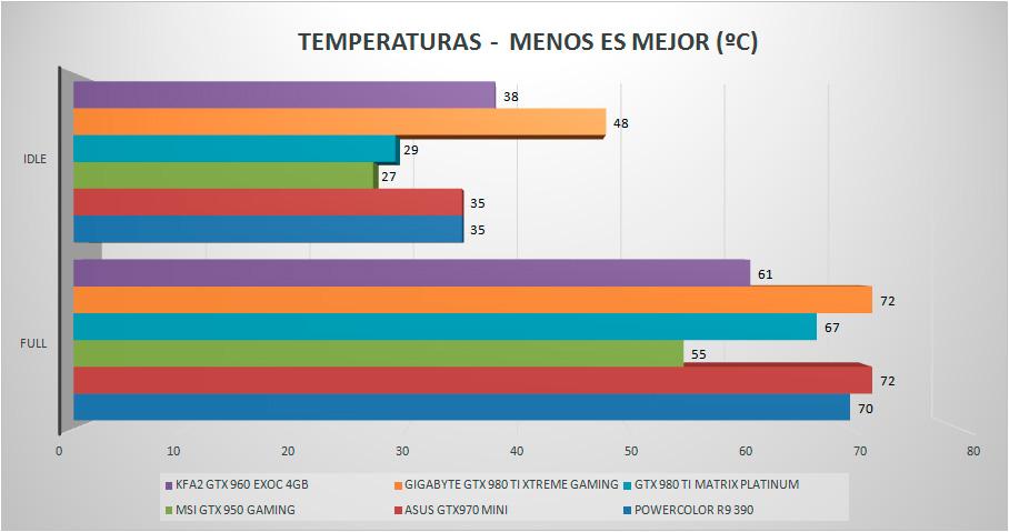 kfa2-gtx960-exoc-temperatura