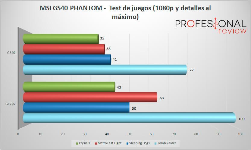 msi-gs40-benchmarkjuegos