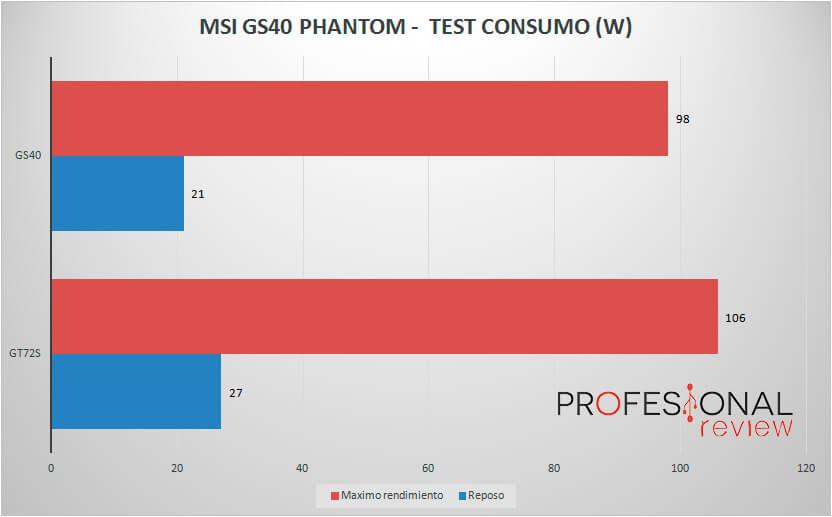 msi-gs40-consumo