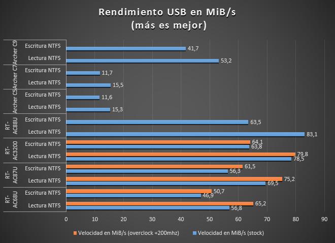 rendimiento usb rt-ac88u