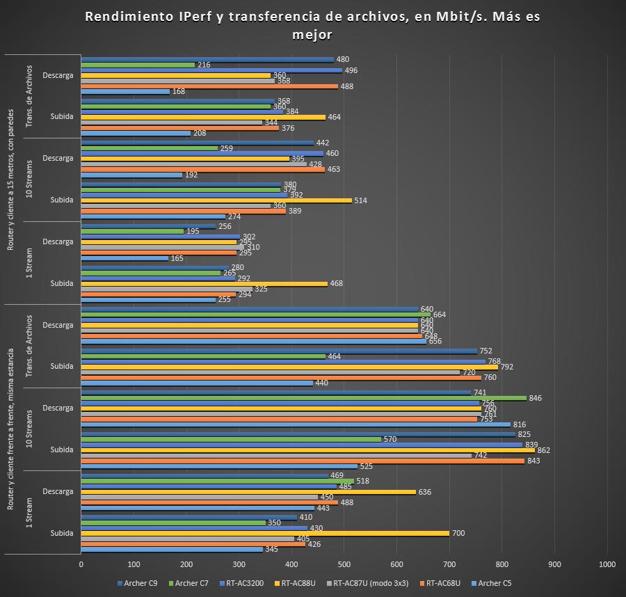 rendimiento wifi rt-ac88u