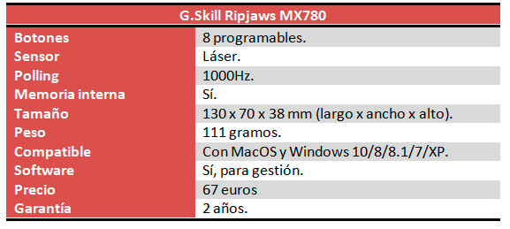 G.Skill Ripjaws MX780