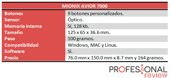 Mionix Avior 7000 caracteristicas