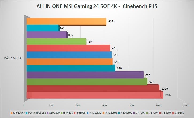 MSI GAMING 24 6QE 4K Cinebench R15