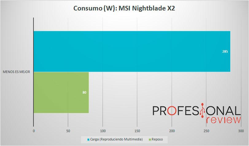 MSI Nightblade X2 Consumo