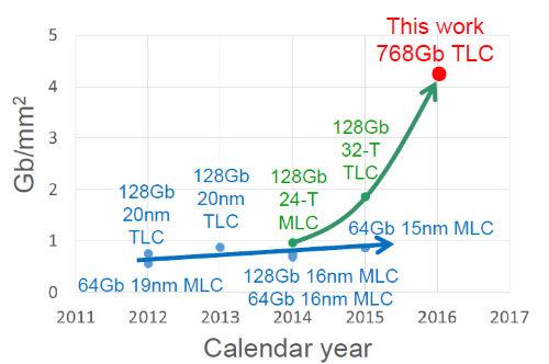 Micron TLC de 768 Gbit