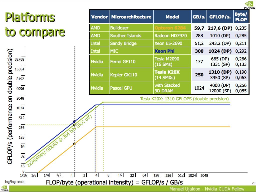 Nvidia GP100 ofrece 4 TFLOPS en DPFP