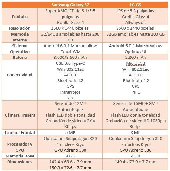 comparativa Galaxy S7 vs LG G5 características tecnicas