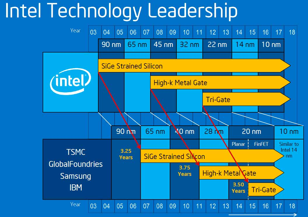 procesadores de Intel 10nm