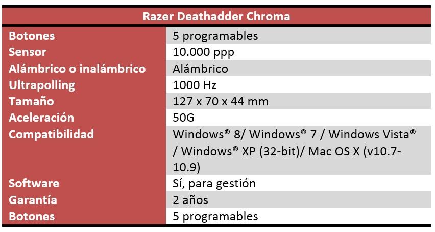 Razer Deathadder Chroma caracteristicas