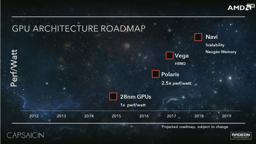 AMD Polaris no tendría memoria HBM2