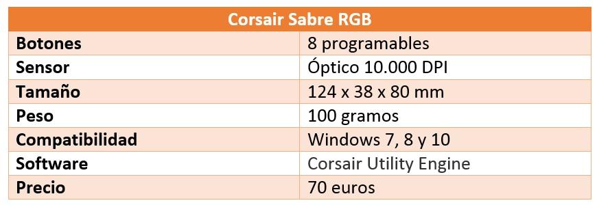 Corsair Sabre RGB tabla características