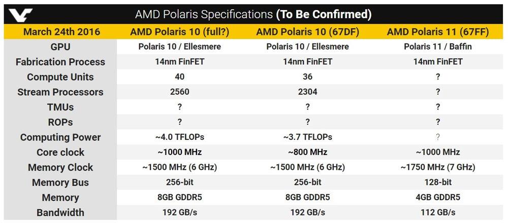 amd polaris 10 con memoria gddr5