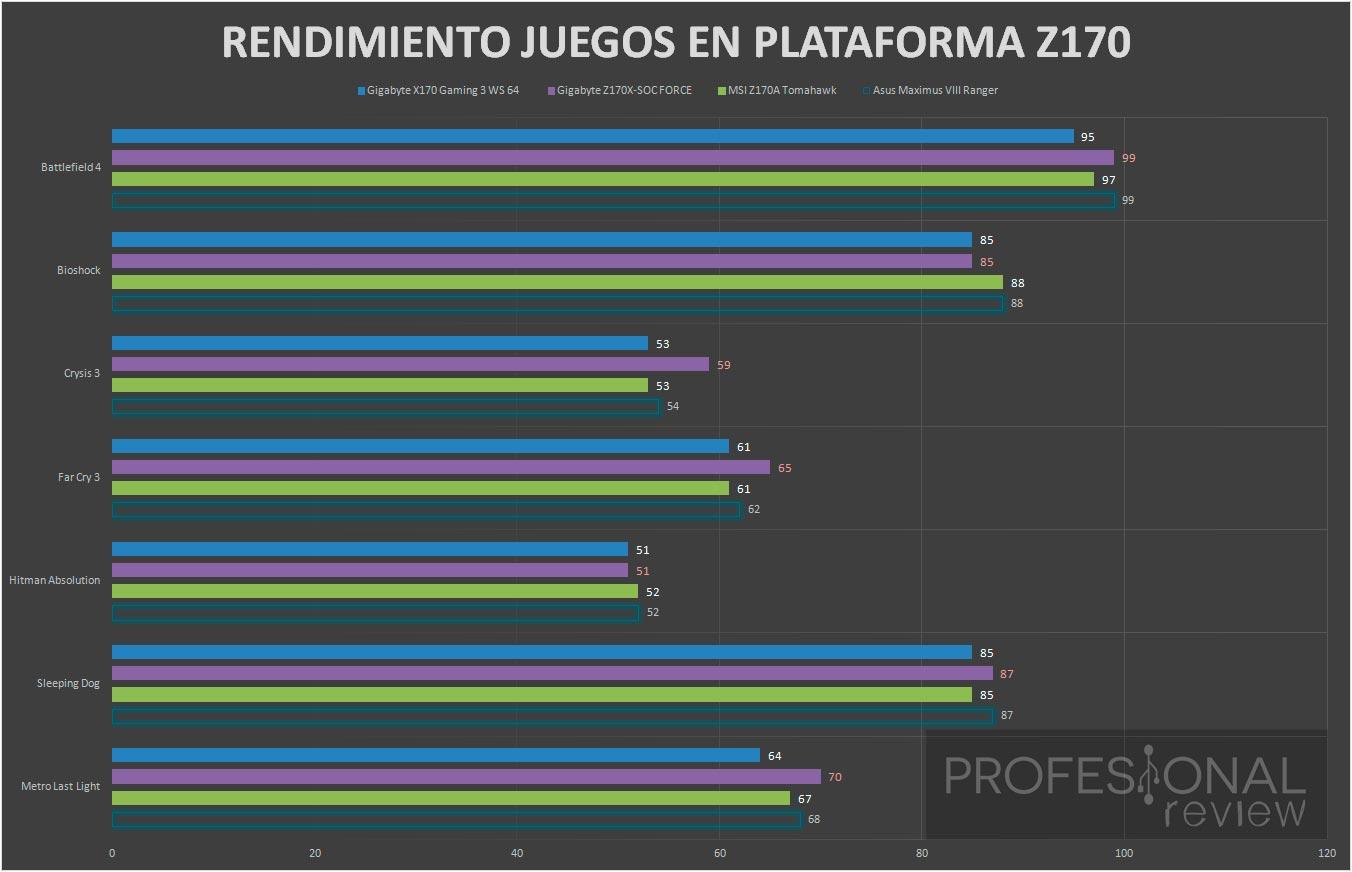 Gigabyte X170 Gaming 3 WS benchmark