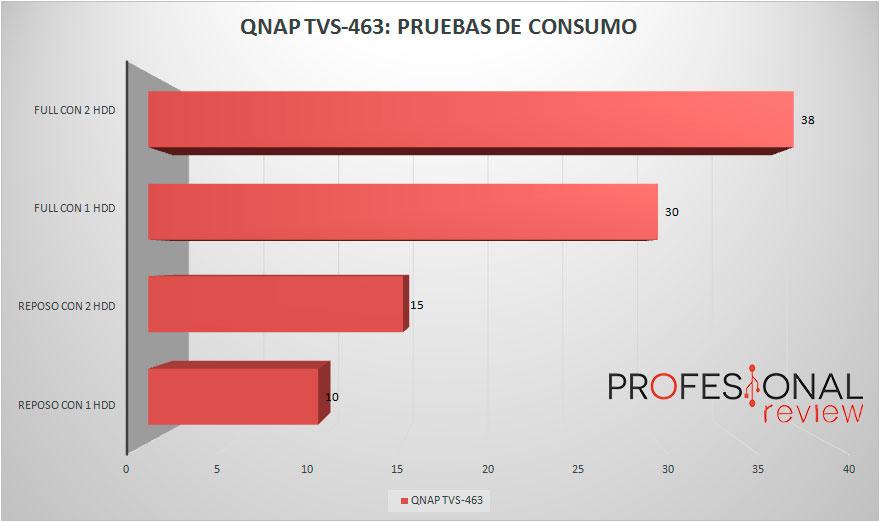 QNAP TVS-463 consumo