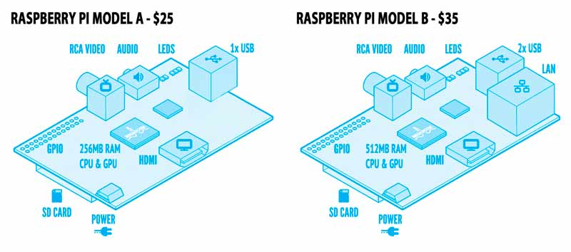 raspberry_pi_models