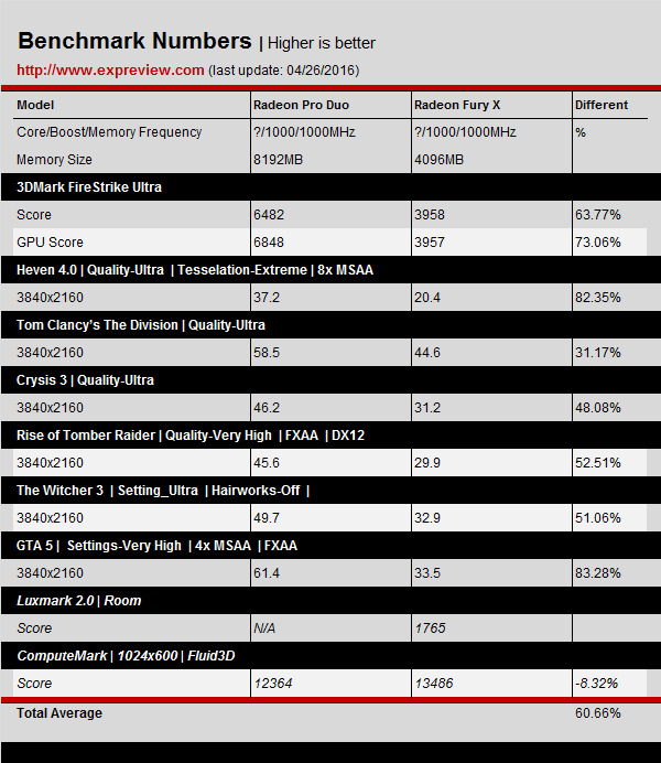 Aparecen primeros benchmark Radeon Duo Pro 1