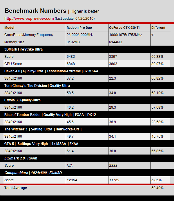 Aparecen primeros benchmark Radeon Duo Pro 3
