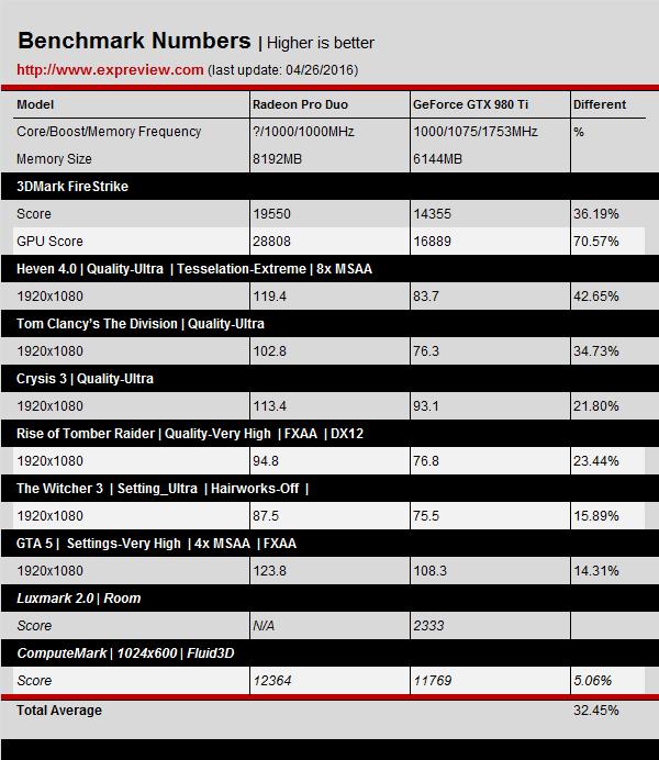 Aparecen primeros benchmark Radeon Duo Pro 4