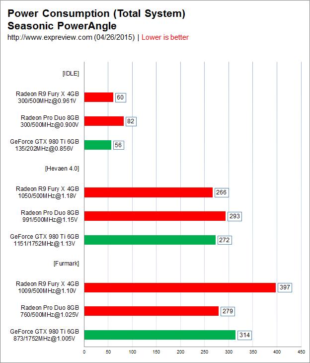 Aparecen primeros benchmark Radeon Duo Pro 5