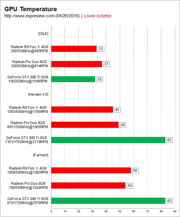 Aparecen primeros benchmark Radeon Pro Duo 6